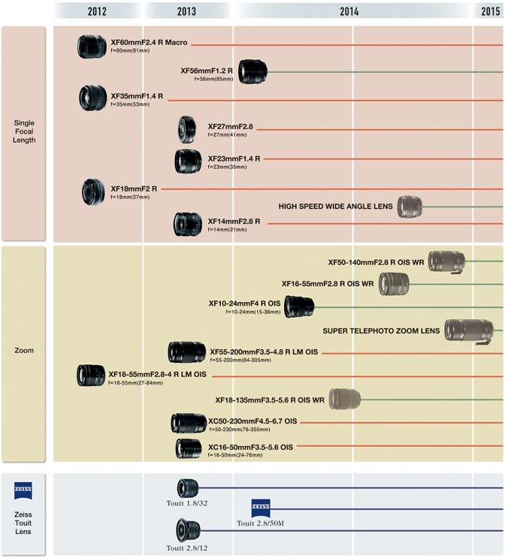 Fujifilm_Fujinon_X_Lens_roadmap