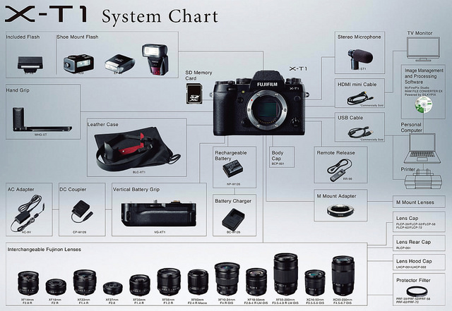 Fujifilm_X-T1_Accessories_chart
