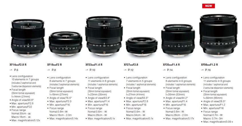 Fujifilm_X_Lenses_lineup_beginning2014_Part1