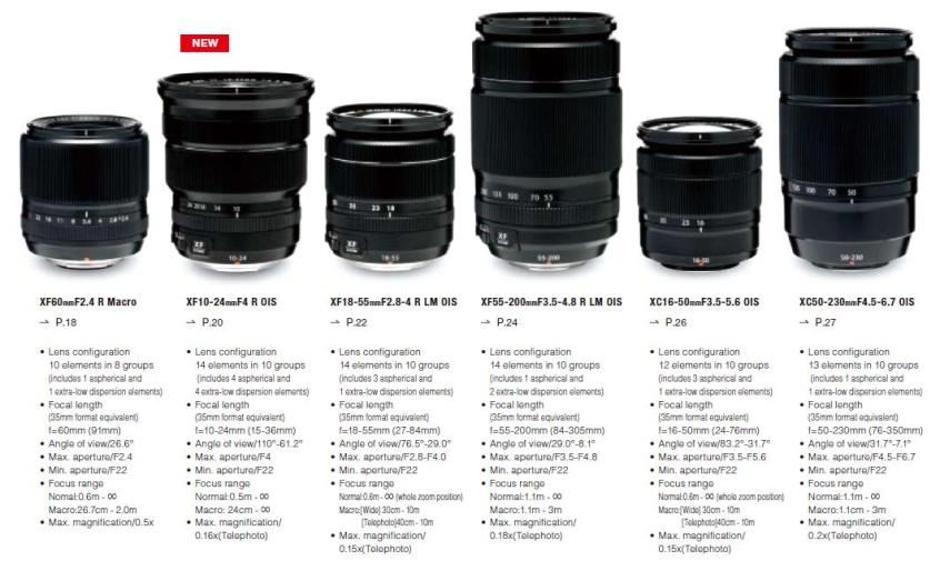 Fujifilm_X_Lenses_lineup_beginning2014_Part2